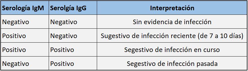 Serologia COVID19